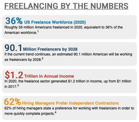"A ""Freelancing By the Numbers"" graphic shows the following statistics: 39% US Freelance Workforce (2020): Roughly 59 million Americans freelanced in 2020, equivalent to 36% of the American workforce. Footnote 1. 90.1 Million Freelances by 2028: If the current trend continues, an estimated 90.1 million American will be working as freelancers by 2028. Footnote 2. $1.2 Trillion in Annual Income: In 2020, the freelance sector generated $1.2 trillion in income, up from $1 trillion in 2017. Footnote 3. 62% Hiring Managers Prefer Independent Contractors: 62% of hiring managers state a preference for working with freelancers in order to more quickly complete projects. Footnote 4."