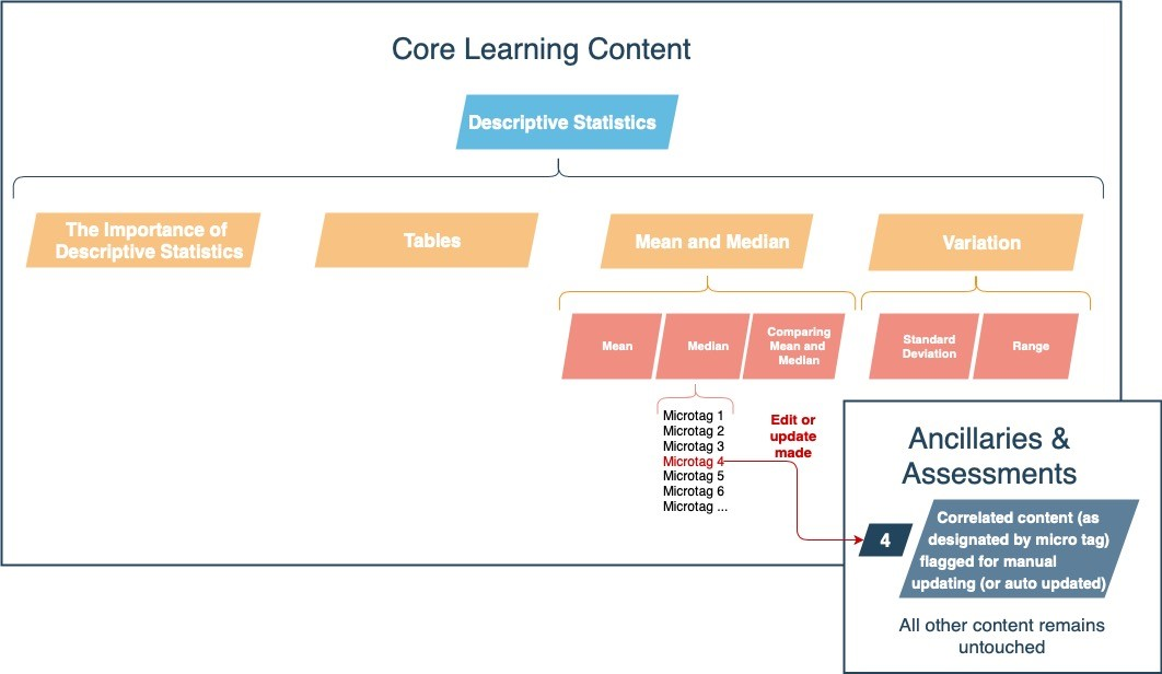 A graphic shows how edits to core content can be funneled to ancillary and assessment content. The Core Learning Content section shows a primary heading of Descriptive Statistics, which is then broken into four main areas: The Importance of Descriptive Statistics, Tables, Mean and Median, and Variation. Variation is further broken into Standard Deviation and Range; and Mean and Median are further broken into Mean, Median, and Comparing Mean and Median. Median is broken further yet into Microtags 1 and up. Microtag 4 is marked as having an edit or update made. An arrow from MIcrotag 4 connects to a box labeled Ancillaries and Assessments, which notes 4, Correlated content (as designated by microtag) flagged for manual updating (or auto updated). All other content remains untouched.