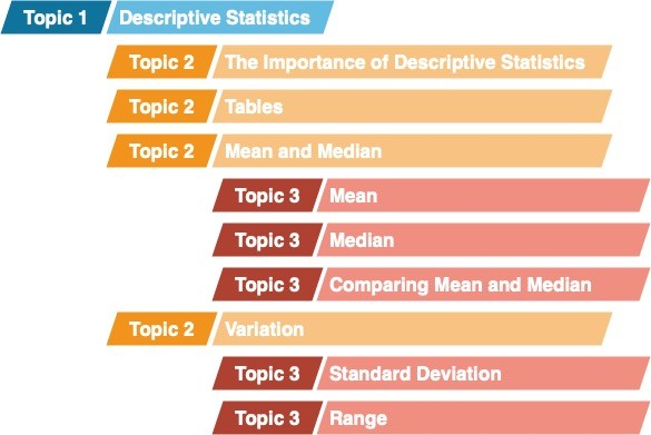 A graphic shows the hierarchical organization of Topic Levels 1 through 3 as:  Topic 1 Descriptive Statistics Topic 2 The Importance of Descriptive Statistics Topic 2 Tables Topic 2 Mean and Median Topic 3 Mean Topic 3 Median Topic 3 Comparing Mean and Median Topic 2 Variation Topic 3 Standard Deviation Topic 3 Range